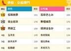 合コンしたい有名人ランキング - アイドル1位は嵐&AKB48!