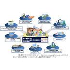 NTTデータ、マイナンバーカードの公的個人認証を使った本人確認サービス