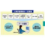 日立公共システム、自治体特有の運用ルールに対応する人事評価システム