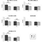 サラブレッド馬、セロトニン受容体遺伝子の違いで扱いやすさが異なる - 京大