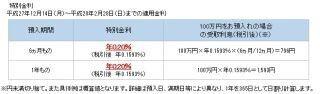 住信SBIネット銀行、「円定期預金 特別金利キャンペーン」開始--年0.2%適用