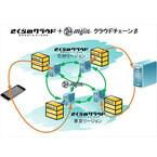 「さくらのクラウド」でブロックチェーンの実験環境が無償提供
