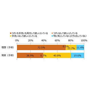 インフルエンザ対策として「うがい・手洗い」を徹底している家庭は38.9%
