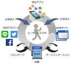 オプトとゆめみ、スマホアプリ集客支援サービスの提供を開始