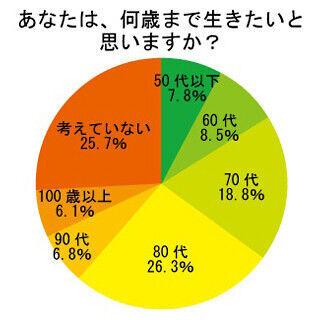 寿命に関する調査 - 80代で迎えたい人が最多、半数が配偶者と同時期を希望