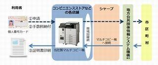 シャープ、コンビニのコピー機でマイナンバーに対応 - 各種証明書発行