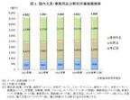 2015年度の国内文具・事務用品市場は0.1%増の4,698億円 - 矢野経済研究所