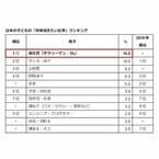 アデコ、子どもの「将来就きたい仕事」調査 - 日本の男子1位は「会社員」