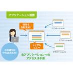 アイティフォー、コンタクトセンターの複雑な業務を簡素化する製品