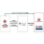 JAL初「電気を買ってマイルが貯まるサービス」誕生 - 電力小売り自由化で
