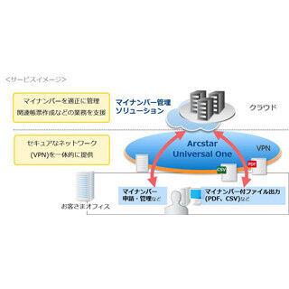 NTTコムなど2社、「マイナンバー管理ソリューションサービス over VPN」