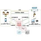 ドコモ、無料の電子お薬手帳サービス「おくすり手帳Link」を3月提供開始