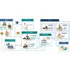 横河電機、アフターサービス基幹業務パッケージ「ServAir」を発売