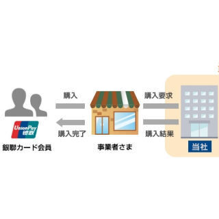 ソフトバンク・ペイメント、中国越境EC向けに「銀聯ネット決済」提供開始