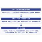 佐川急便がロジスティクス・コンサルティングを開始