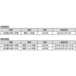 アイベックス、夏ダイヤで中部=宮崎線を開設 - CRJ200に代わりCRJ700導入