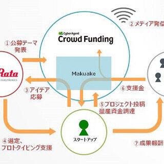 村田製作所、Makuakeと連携し「IoTアイディアコンテスト」を開催