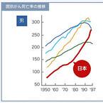がん死亡率増加は先進国で日本だけ--がん検診受診率は欧米と比べて最低水準