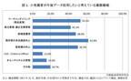 小売業者がデータ利用したい業務領域は既存客の来店頻度向上 - 矢野経済研