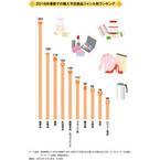 トレンドExpressがクチコミ分析で春節で訪日する中国人の売れ筋を予測
