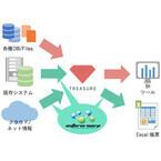 インフォテリアとトレージャーデータが連携し、データの見える化を推進