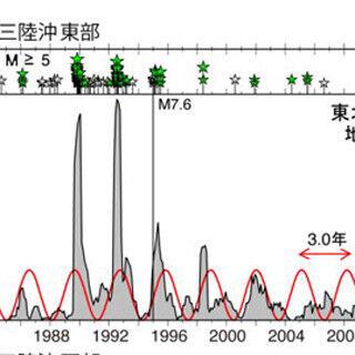 北海道~関東の太平洋沖合プレートではスロースリップに周期性 - 東北大ら