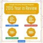 Googleのバグ発見プログラム、報奨金の支払総額が600万ドルに