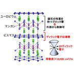 東北大など、質量のないディラック電子の流れを制御できる磁石を発見