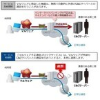 OCNサービスでマルウェア通信を自動遮断、NTTコムが無料で提供