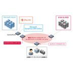 マイクロソフト、同社DCと顧客DCを閉域網で接続するサービス