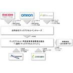 リコーやオムロンなど、オープンイノベーション型ベンチャーファンド設立