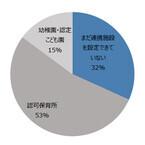 小規模認可保育所の3割が「連携先みつからない」 - 3歳以降の保育に課題