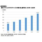 国内パブリッククラウドサービス市場は2020年までに平均20%弱の成長 - IDC