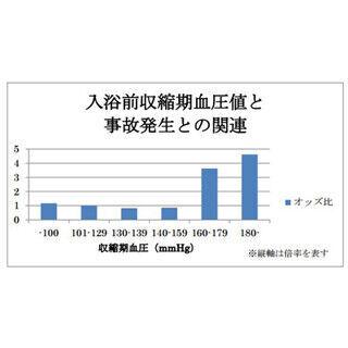 血圧160/100mmHg、体温37.5℃を超えると入浴事故のリスク増 - 東京都市大