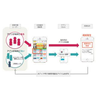 アドテクスタジオ、ゲームアプリ利用活性化に特化した成果報酬型広告
