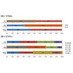 年末年始のツイート数で渋谷が原宿・表参道を圧倒 - NTTコムオンライン調査