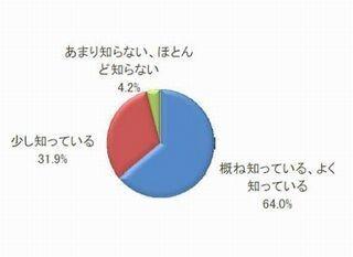 企業の7割が「マイナンバー制度のメリットなし」 - 商工リサーチ