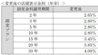 三井住友信託銀行、普通預金金利引き下げ - 外貨定期は引き上げ