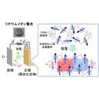東北大、リチウムイオン電池を用いて人工的な磁石を創出することに成功