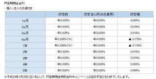 住信SBIネット銀行、円定期預金金利を一部引き上げ