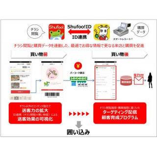 凸版の「Shufoo!」と東芝テックの「スマートレシート」を連携する新サービス