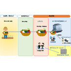 NTTら4社、レーザガスセンシングとクラウドで食材産地を推定する共同実験
