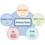 双日システムズら、データ連係クラウドサービス「PolarisGate」を提供開始