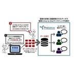ブレインパッドら、データ収集・加工を自動化するECオートメーションを開発