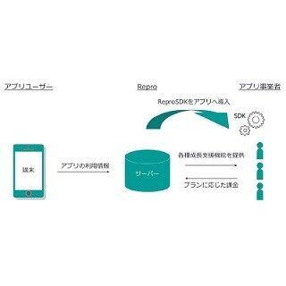トランスコスモス、モバイルアプリ向けマーケティングツールの提供開始