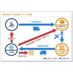 「スーパーデリバリー」が韓国の海外発送代行サービス「Malltail」と提携