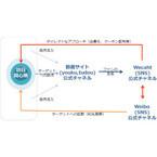 オプト、テレビ神奈川と訪日外国人客向けに海外動画配信ビジネスで業務提携