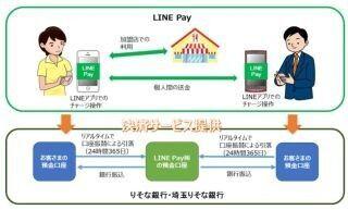 りそな銀行、LINE Payアカウントへのチャージが可能に