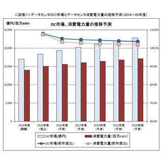 省エネ対策の効果により、市場成長を下回るようになったDCの消費電力量