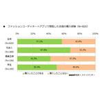 ファッションコーディネートアプリ利用者が閲覧した衣類の購入経験は57.2%